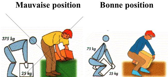 postures dans la manutention